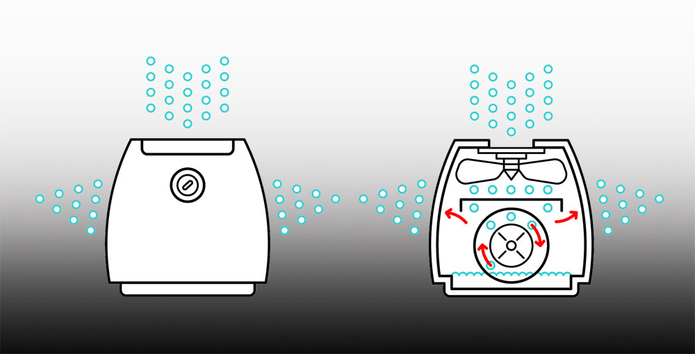 How Dehumidifiers Work